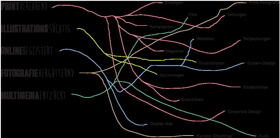 infografik Dienstleistungen